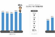 [통계뉴스]문재인 앞서고 안철수-홍준표 혼전 양상
