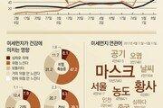 [윤희웅의 SNS 민심]파란 하늘을 뉴스로 만든 '미세먼지'