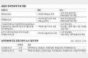 180도 뒤집힌 성과연봉제… 120개 공공기관 혼란