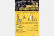 """한국인 절반 """"내 수입으로 기대생활수준 충족 못해""""…번 돈 67% 쓴다"""