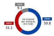 이낙연 인준 찬성 72.4% ·반대 15.4%…文대통령 지지율 84.1%