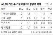 한국 ICT 우려가 현실로… AI기술, 작년부터 中에 추월당해
