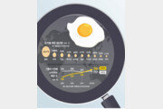 [김경훈의 트렌드 읽기]음식문화의 바로미터, 계란