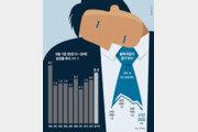 청년실업률 9.4%… 외환위기 이후 최악