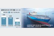 한국 조선업 두달 연속 '수주량 세계 1위'… 불황 탈출 청신호