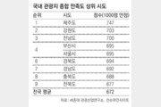 """""""국내 최고 피서지는 제주도""""… 2년 연속 1위"""