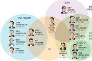 PK·호남-평균60세-참여정부OB… 금융권 접수한 新인맥