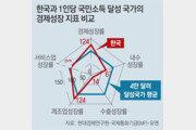"""""""한국 매년 성장률 3% 유지하면 2023년 4만달러 진입"""""""
