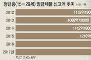 [단독]작년 1394억… 일자리 얻어도 월급 떼이는 청춘들