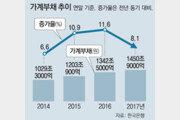 작년말 가계부채 1450조… 1년새 108조 증가