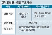 """한미훈련 5월 중순까지 하는데… 軍 """"4월 한달만"""" 축소 발표"""