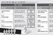 [단독]公기관 채용청탁자 처벌 11년간 1명뿐