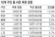 879만명… 프로야구 시즌 목표 관중 역대최다