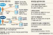 168조원 퇴직연금… 年 수익률 1.88% '쥐꼬리'