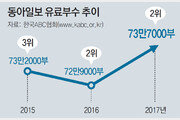 동아일보 유료부수 2년 연속 2위… 전년보다 부수 더 늘어