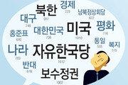 [윤희웅의 SNS 민심]보수 연관어 중 '홍준표' 많아… 선거에 영향