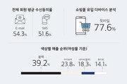 유니드컴즈, '2018 상반기 온라인 쇼핑몰 트렌드' 보고서 발행