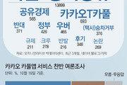 [윤희웅의 SNS 민심]'카풀앱' 도입, 찬성이 56% 압도적