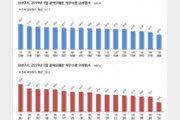 시도지사 지지도서 김영록 전남지사 7개월 연속 1위, 2위는?