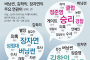 [윤희웅의 SNS민심]버닝썬-김학의-장자연… 연관검색 묶여 폭발력 배로