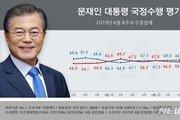 """文 국정 지지율 소폭 하락 47.7%…""""패스트트랙 대치 등 영향"""""""