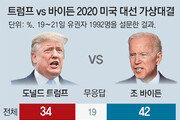 바이든, 미투 논란에도… 대선 가상대결서 트럼프에 8%P 앞서