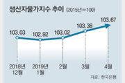 국제유가 오르자… 생산자물가 석달째 상승
