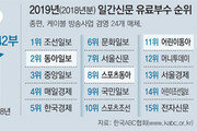 동아일보 유료부수 3년 연속 2위… 부수도 계속 늘어