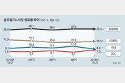 QLED TV 판매 3배 껑충… 삼성 '초대형 전략' 먹혔다