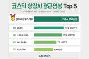 직원 1인당 평균 2억4100만원…코스닥 상장사 '연봉 1위 회사' 어디?