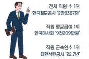 공기업 '연봉킹' 2위 인천공항공사 9048만원…1위는?