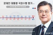 文대통령 국정 지지율 46.7%·2.8%p ↓…민주 38, 한국 30%