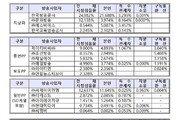 작년 시청점유율 1위 KBS…CJ ENM, MBC 누르고 2위