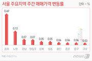 분양가상한제 압박에 '움찔'…서울 재건축 상승폭 절반 '뚝'