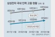 삼성전자 국내 직원 수 10만5044명… 역대 최다