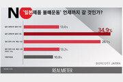 """국민 76% """"日경제보복 철회 않는 한, 불매운동 계속될 것"""""""