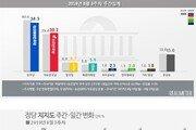 조국 논란에 민주38.3%, 한국30.3% 격차 축소…文 부정 50% 첫 돌파