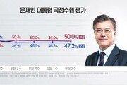 文대통령, 국정지지율 47.2%…부정평가는 50%