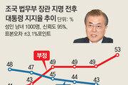 文대통령 지지율 40%, 취임후 최저… 조국 여파 대선득표율 밑돌아