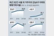 강남 아파트 4채중 1채 '지방 큰손' 매입
