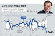 文대통령 지지율, 취임 후 최저 42.5%…긍·부정 격차 12.5%p 최고