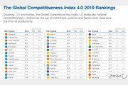 싱가포르, 美 제치고 전세계 국가경쟁력 '1위'…한국은?