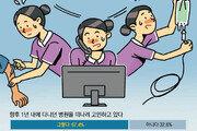 """신입 간호사 67% """"1년내 퇴직 고려"""""""