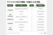 韓조선업 '6조원' 잭팟 단숨에…하반기 호실적 기대