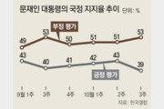 조국 사퇴뒤 여권 핵심지지층 이탈…文대통령 지지율 40% 첫 붕괴