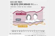 슬픈 베이비붐 세대 '정리해고' 급증…12.7%만 정년퇴직