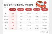 '폭탄세일'에 무너진 불매운동?…일본차 판매량 급증