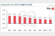 분양가상한제 규제 속 서울집값 0.09%↑…22주째 상승