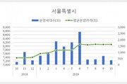 서울 아파트 평균분양가 3.3㎡당 2670만원…1년 새 9.7%↑