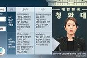 """송병기 """"靑행정관이 먼저 '울산 동향' 물어 문자로 보내줘"""""""